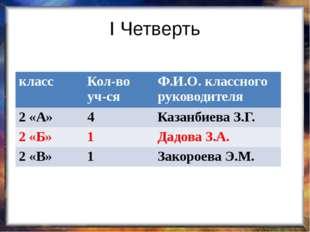 I Четверть класс Кол-во уч-ся Ф.И.О.класcногоруководителя 2 «А» 4 КазанбиеваЗ