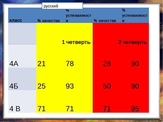 русский класс % качества % успеваемости % качества % успеваемости 1 четверть...