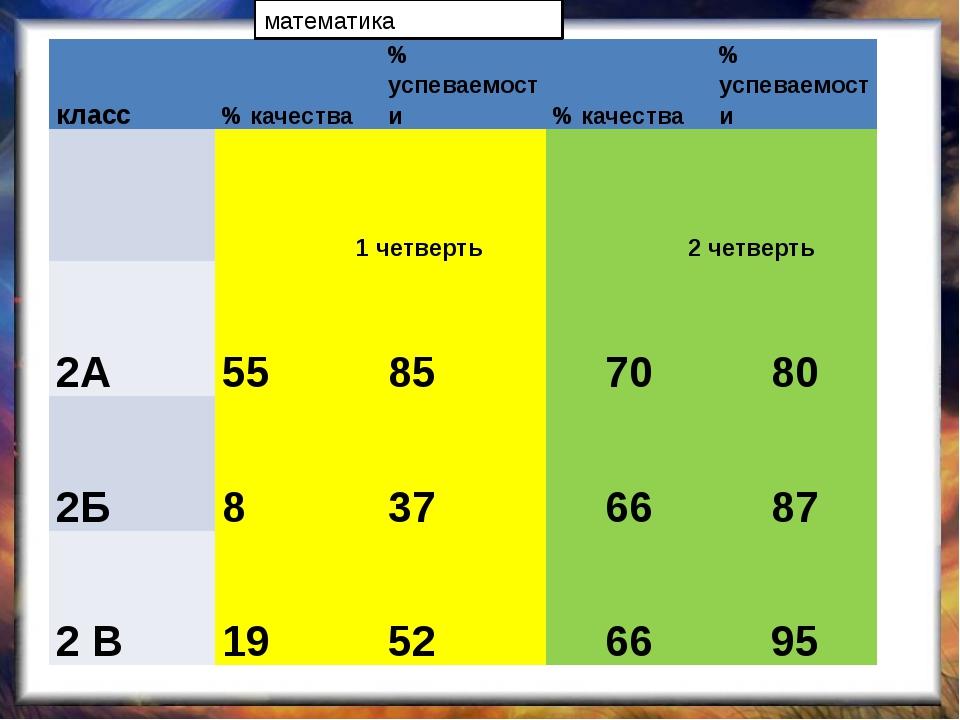 математика класс % качества % успеваемости % качества % успеваемости 1 четве...