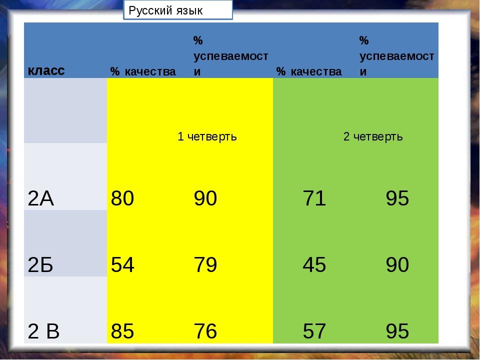 Русский язык класс % качества % успеваемости % качества % успеваемости 1 чет...