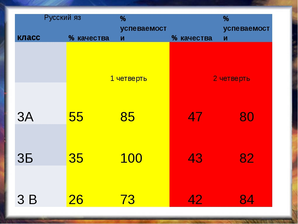 Русский яз класс % качества % успеваемости % качества % успеваемости 1 четве...