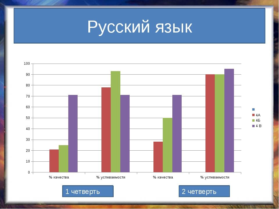 Русский язык 1 четверть 2 четверть