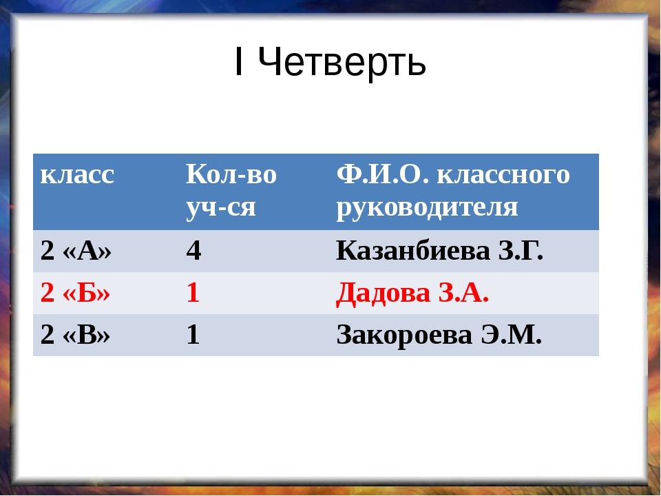 I Четверть класс Кол-во уч-ся Ф.И.О.класcногоруководителя 2 «А» 4 КазанбиеваЗ...