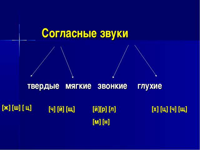 Согласные звуки твердые мягкие звонкие глухие [ж] [ш] [ ц] [ч] [й] [щ] [й...