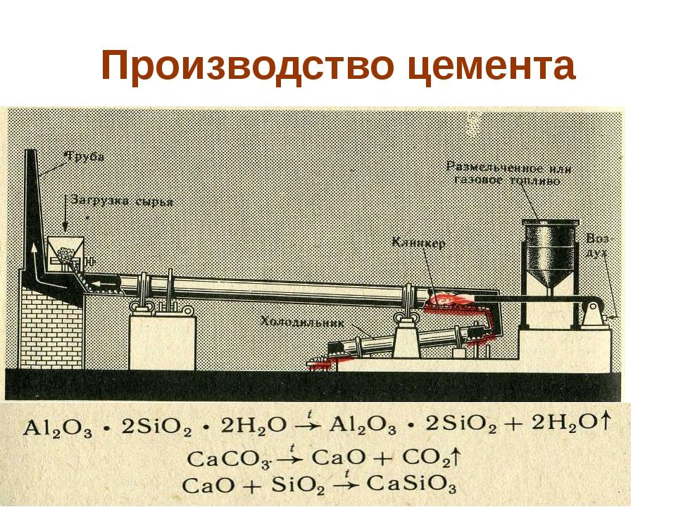Производство цемента