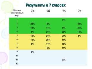 Результаты в 7 классах: Кол-во отмеченных черт7а7б7э7с 15% 229%5%