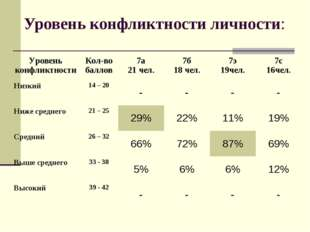 Уровень конфликтности личности: Уровень конфликтностиКол-во баллов7а 21 чел