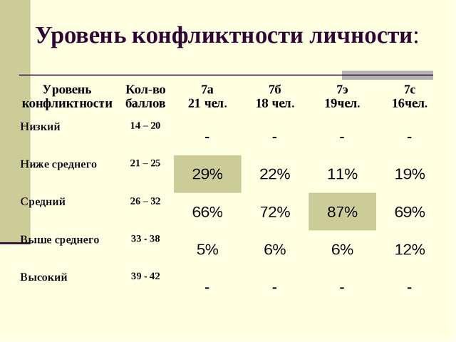 Уровень конфликтности личности: Уровень конфликтностиКол-во баллов7а 21 чел...