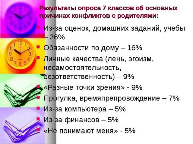 Результаты опроса 7 классов об основных причинах конфликтов с родителями: Из-...