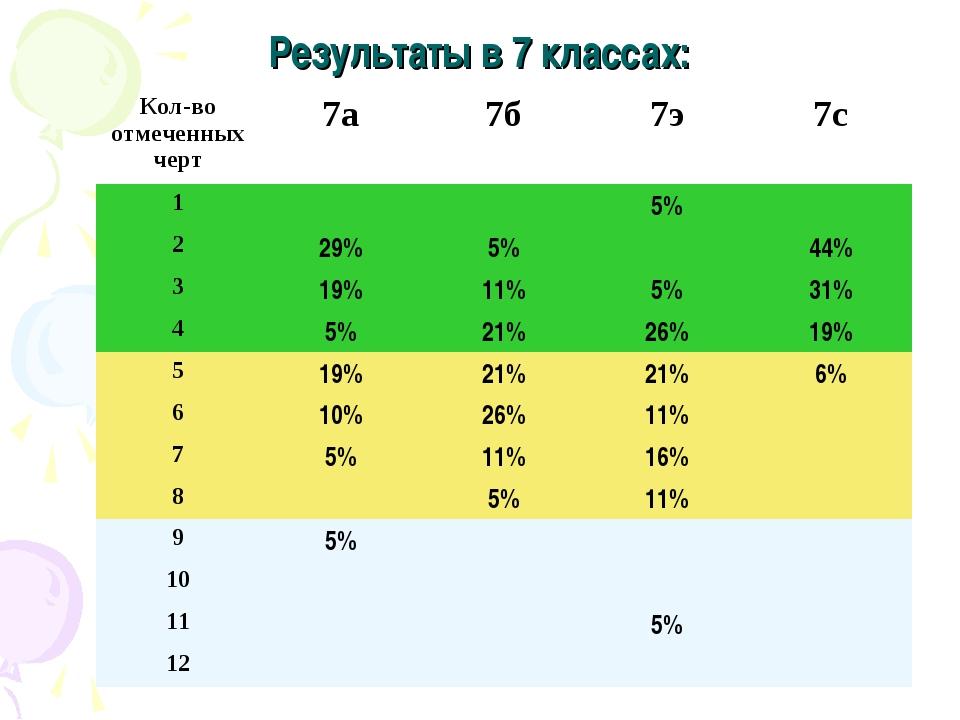 Результаты в 7 классах: Кол-во отмеченных черт7а7б7э7с 15% 229%5%...