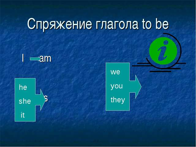Спряжение глагола to be I am are is he she it we you they
