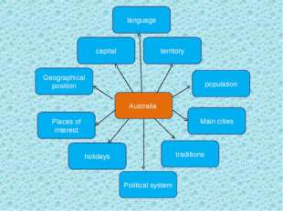 Australia traditions holidays Geographical position capital population Places