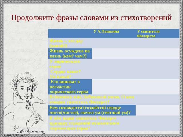 Продолжите фразы словами из стихотворений  УА.Пушкина У святителя Филарета Ж...