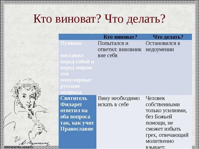 Кто виноват? Что делать?  Кто виноват? Что делать? Пушкин поставил перед соб...