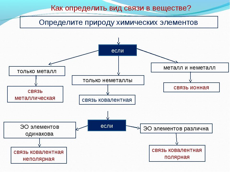 Как определить вид связи в веществе? Определите природу химических элементов...