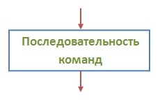 Блок последовательности команд
