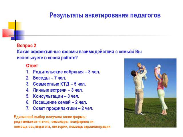 Результаты анкетирования педагогов Вопрос 2 Какие эффективные формы взаимодей...