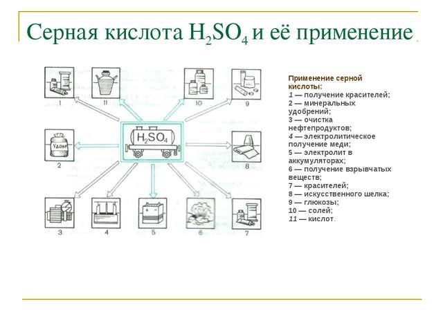 Серная кислота Н2SO4 и её применение Применение серной кислоты: 1 — получение...
