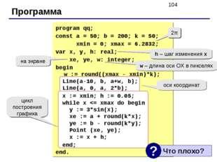 Программа 2π h – шаг изменения x w – длина оси ОХ в пикселях на экране оси ко