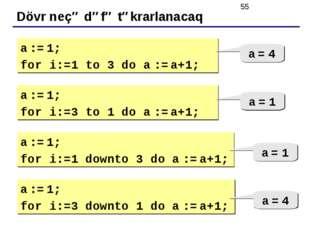 Dövr neçə dəfə təkrarlanacaq a := 1; for i:=1 to 3 do a := a+1; a = 4 a := 1;