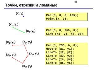 Точки, отрезки и ломаные Pen (1, 0, 255, 0); Line (x1, y1, x2, y2); Pen (1, 0