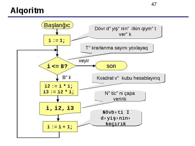 Alqoritm Başlanğıc i, i2, i3 son xeyir Bəli i