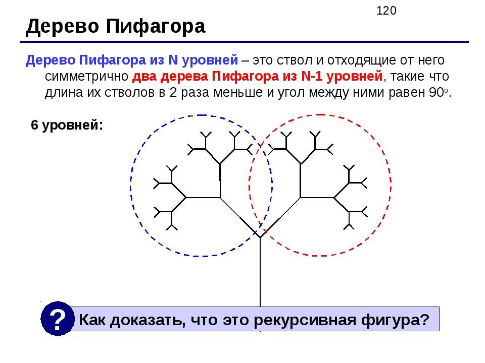 Дерево Пифагора Дерево Пифагора из N уровней – это ствол и отходящие от него...