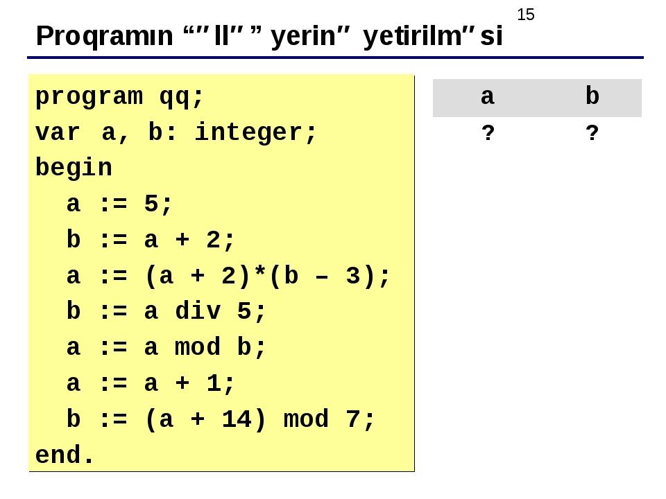 """Proqramın """"əllə"""" yerinə yetirilməsi program qq; var a, b: integer; begin a :..."""