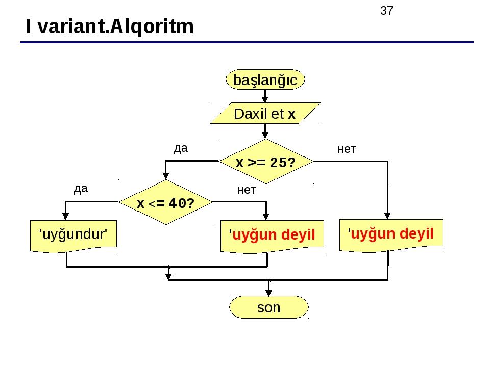 I variant.Alqoritm başlanğıc Daxil et x 'uyğundur' son да нет x >= 25? да нет x