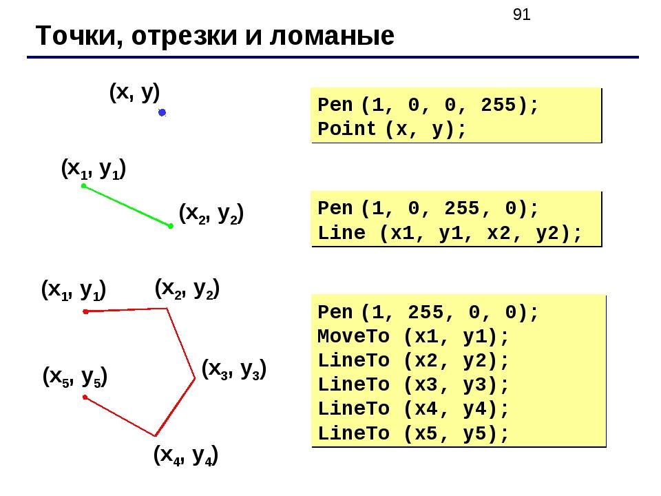 Точки, отрезки и ломаные Pen (1, 0, 255, 0); Line (x1, y1, x2, y2); Pen (1, 0...