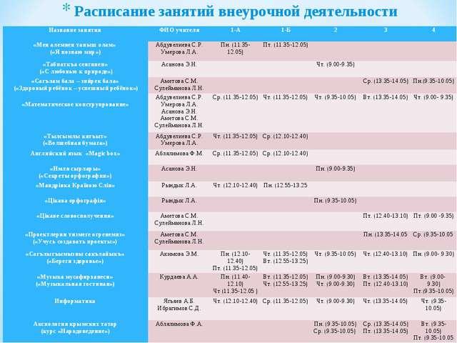 Расписание занятий внеурочной деятельности Название занятияФИО учителя1-А1...