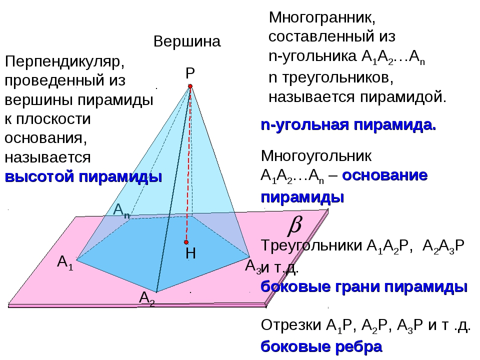 А1 А2 Аn Р А3 Многогранник, составленный из n-угольника А1А2…Аn n треугольник...