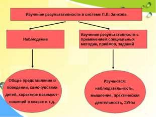 Изучение результативности в системе Л.В. Занкова Наблюдение Изучение результа