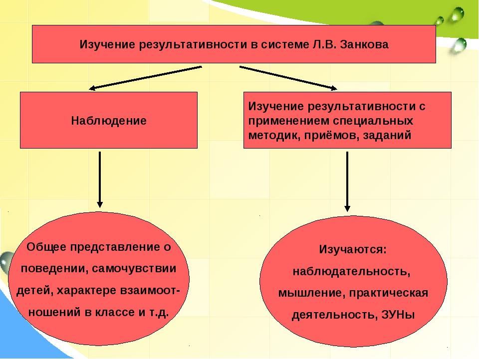Изучение результативности в системе Л.В. Занкова Наблюдение Изучение результа...