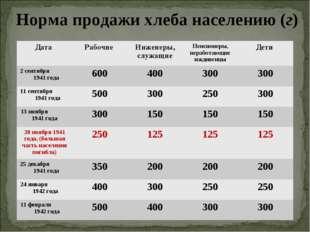 Норма продажи хлеба населению (г) Дата Рабочие Инженеры, служащиеПенсионер