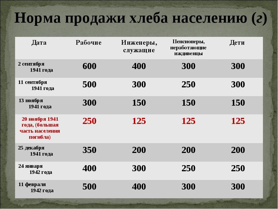 Норма продажи хлеба населению (г) Дата Рабочие Инженеры, служащиеПенсионер...
