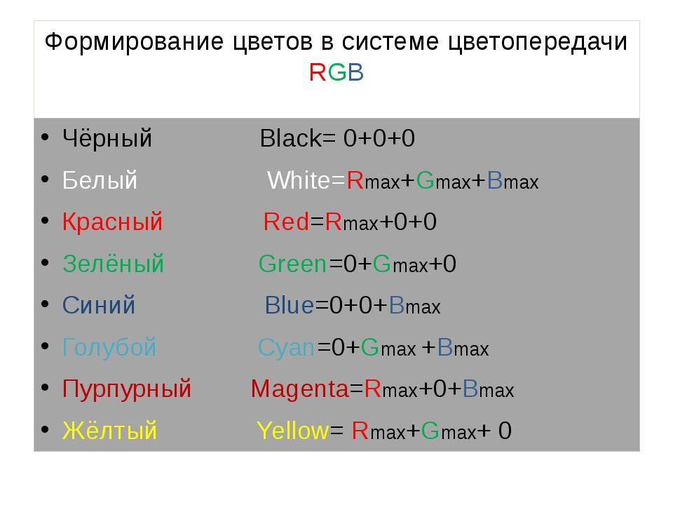 Формирование цветов в системе цветопередачи RGB Чёрный Black= 0+0+0 Белый Whi...