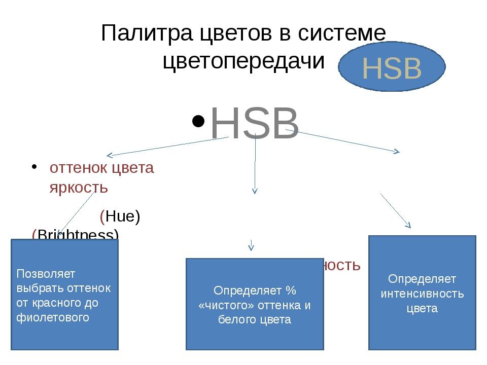 Палитра цветов в системе цветопередачи HSB оттенок цвета яркость (Hue) (Brigh...