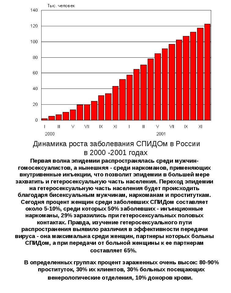 Динамика роста заболевания СПИДОм в России в 2000 -2001 годах Первая волна эп...