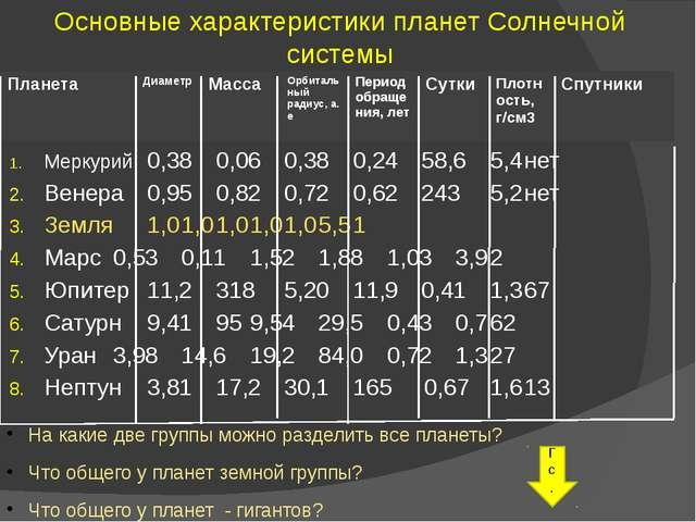 Меркурий0,380,060,380,2458,65,4нет Венера0,950,820,720,622435,2...