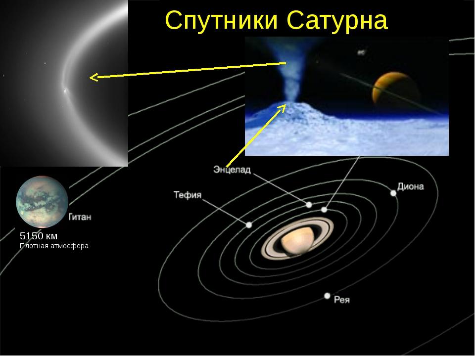 Нептун 164,78 года 3200км –240°С.