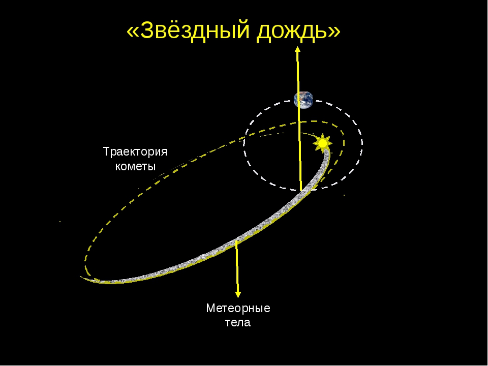 1 3 3) Какие планеты наблюдают в телескоп? 4) Назовите самую яркую звезду на...