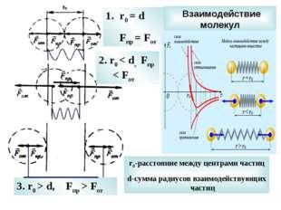 Взаимодействие молекул r0 = d Fпр = Fот 2. r0 < d, Fпр < Fот 3. r0 > d, Fпр