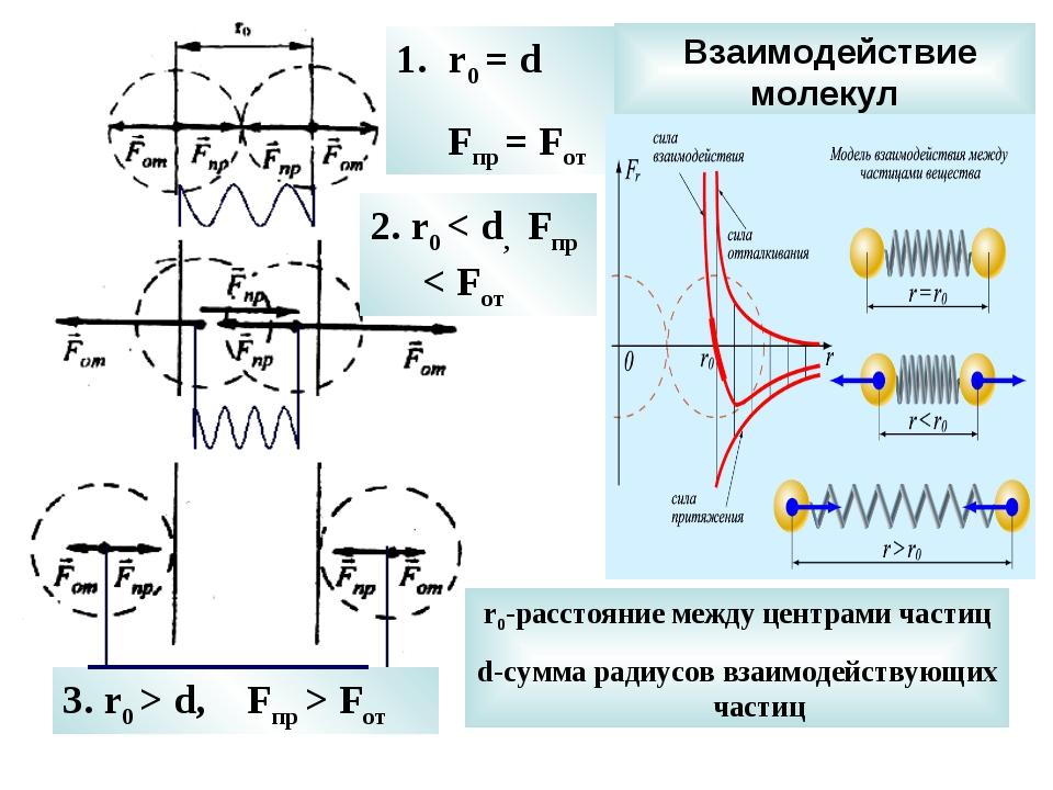 Взаимодействие молекул r0 = d Fпр = Fот 2. r0 < d, Fпр < Fот 3. r0 > d, Fпр...
