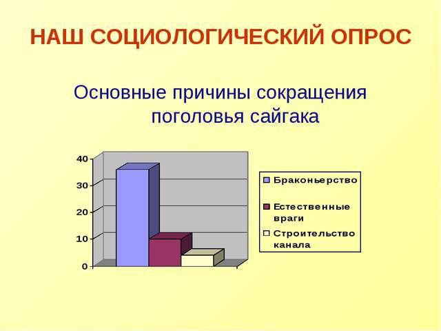 НАШ СОЦИОЛОГИЧЕСКИЙ ОПРОС Основные причины сокращения поголовья сайгака
