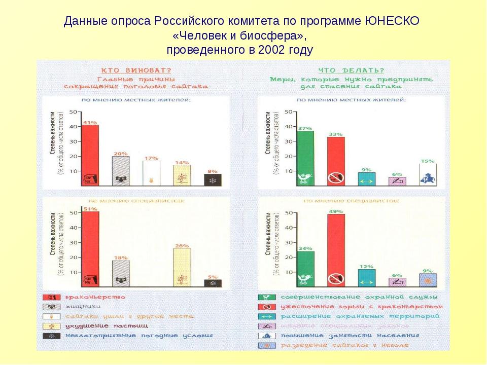 Данные опроса Российского комитета по программе ЮНЕСКО «Человек и биосфера»,...