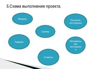5.Схема выполнения проекта. Материал Технология изготовления Традиции Стоимо