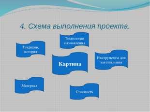 4. Схема выполнения проекта. Традиции, история Материал Инструменты для изгот