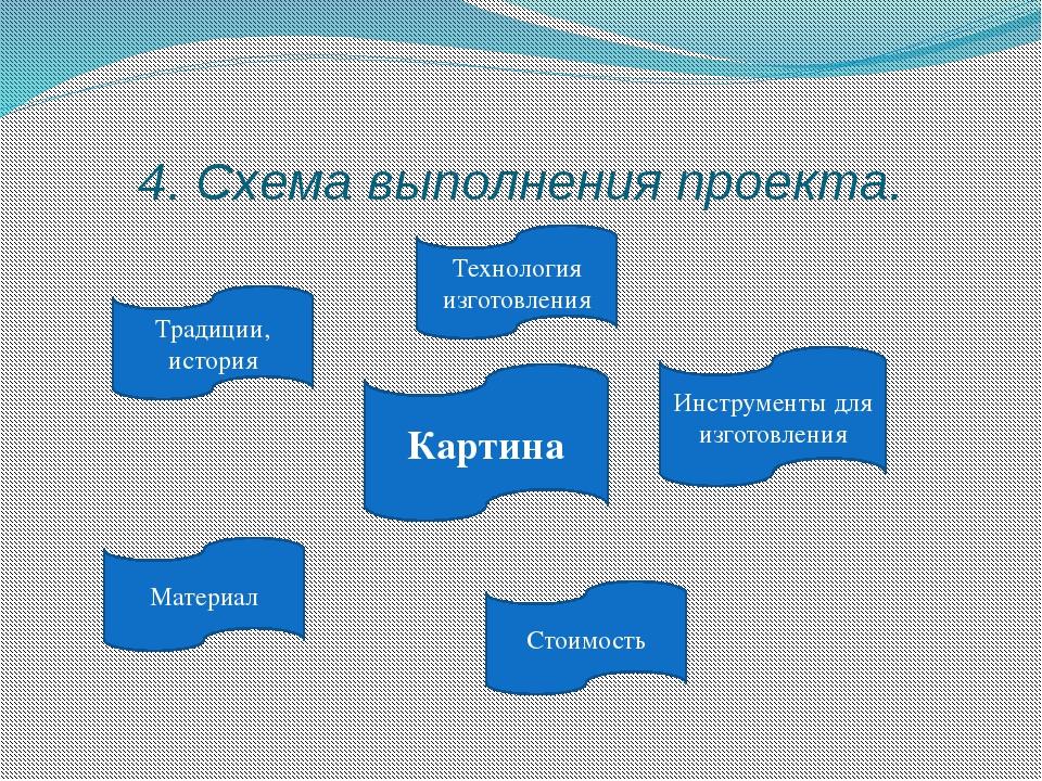 4. Схема выполнения проекта. Традиции, история Материал Инструменты для изгот...