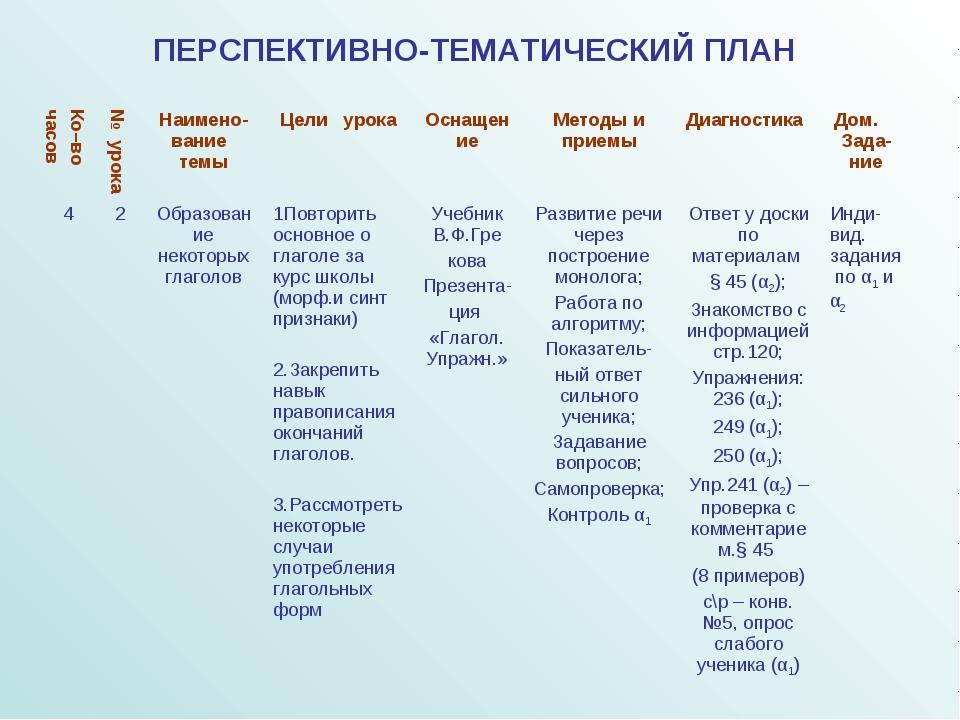 ПЕРСПЕКТИВНО-ТЕМАТИЧЕСКИЙ ПЛАН